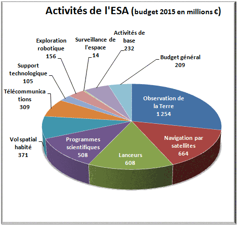 Activité-ESA-2015-fr