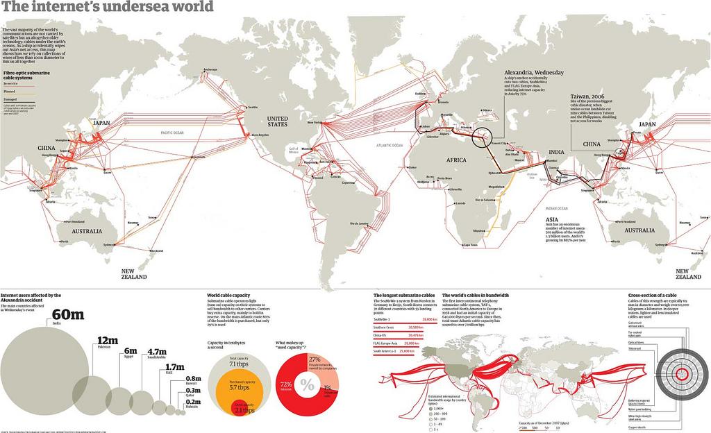cables sous marins